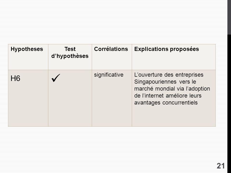 H6 Hypotheses Test d'hypothèses Corrélations Explications proposées