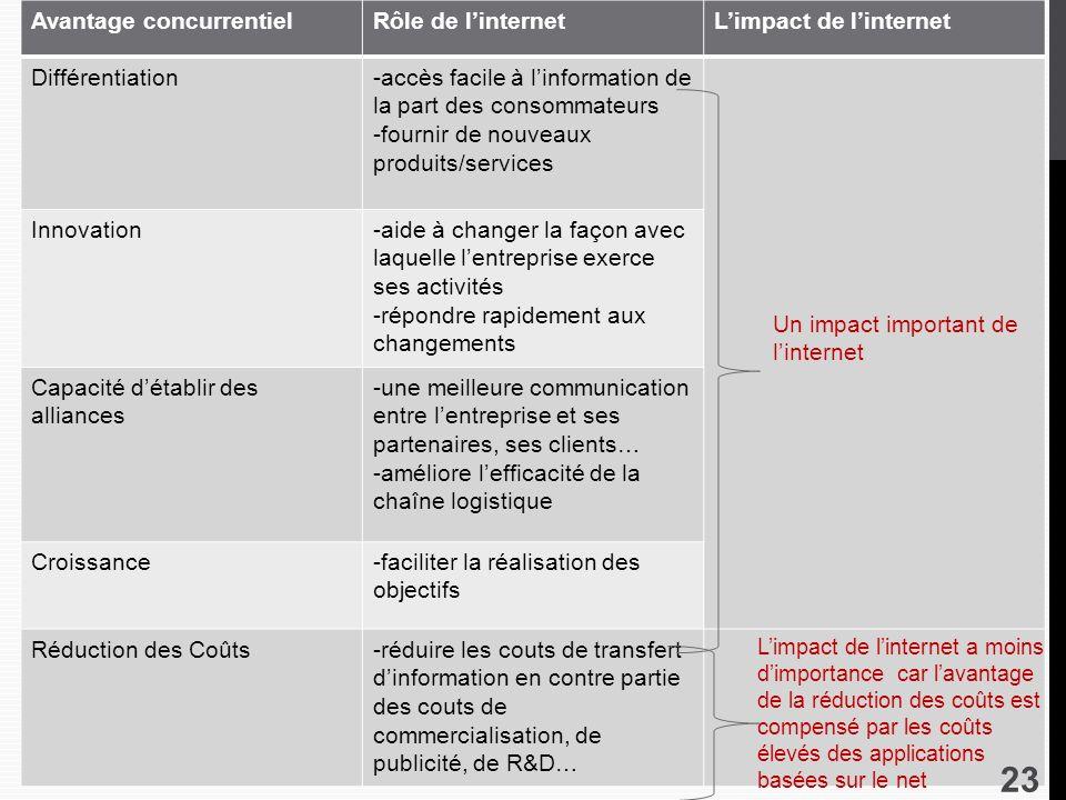 Avantage concurrentiel Rôle de l'internet L'impact de l'internet