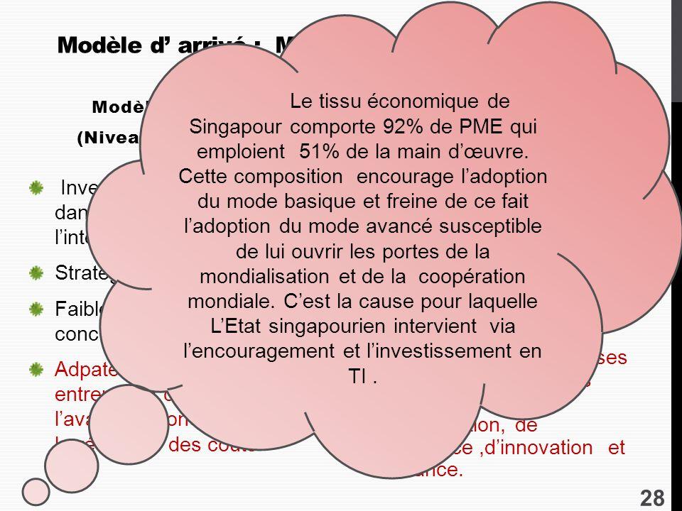 Modèle d' arrivé : Modèle empirique (contexte Singapourien)