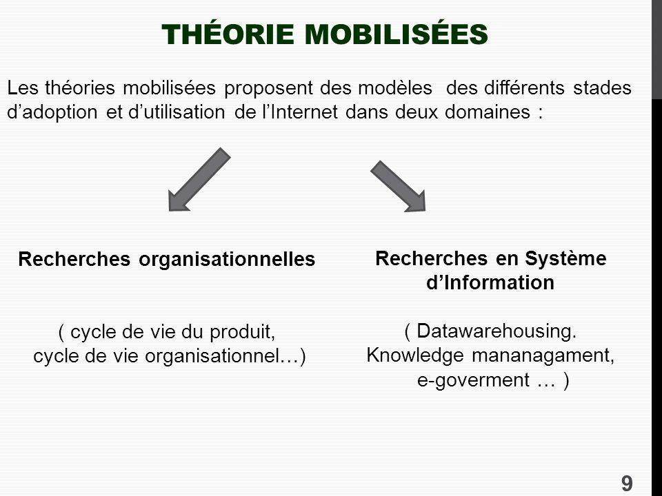 Recherches organisationnelles Recherches en Système d'Information
