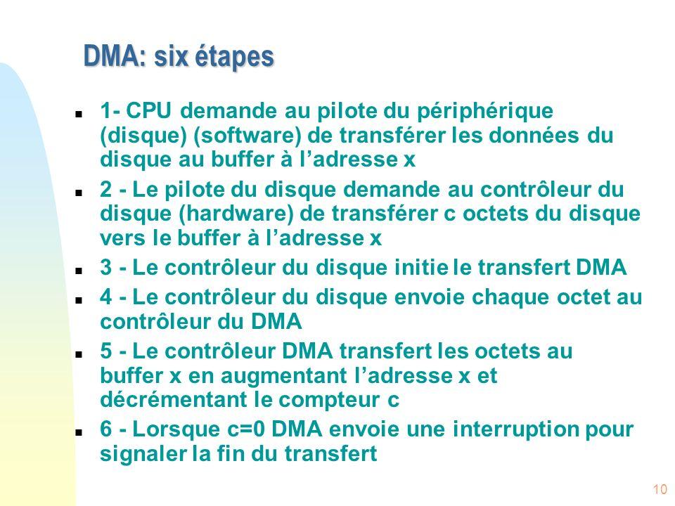 DMA: six étapes 1- CPU demande au pilote du périphérique (disque) (software) de transférer les données du disque au buffer à l'adresse x.
