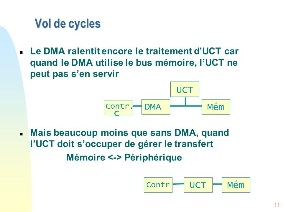 Vol de cyclesLe DMA ralentit encore le traitement d'UCT car quand le DMA utilise le bus mémoire, l'UCT ne peut pas s'en servir.