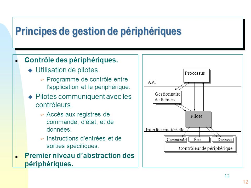 Principes de gestion de périphériques
