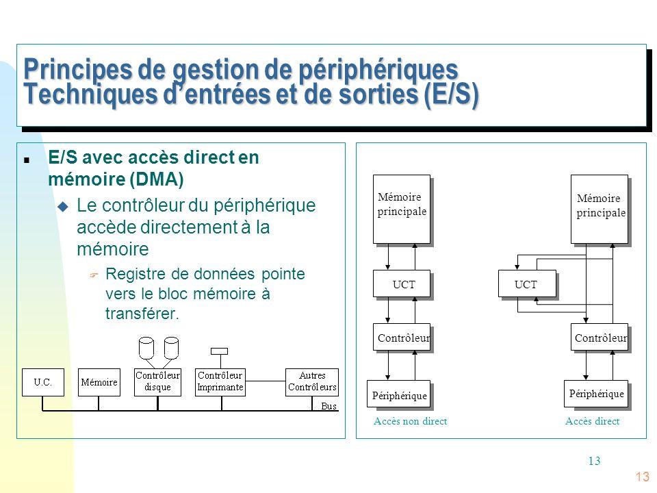 Principes de gestion de périphériques Techniques d'entrées et de sorties (E/S)