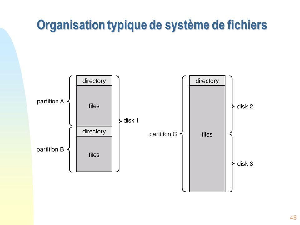 Organisation typique de système de fichiers
