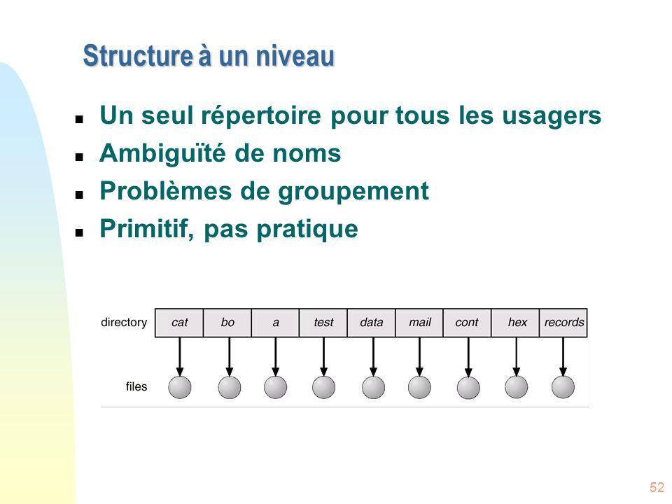 Structure à un niveau Un seul répertoire pour tous les usagers