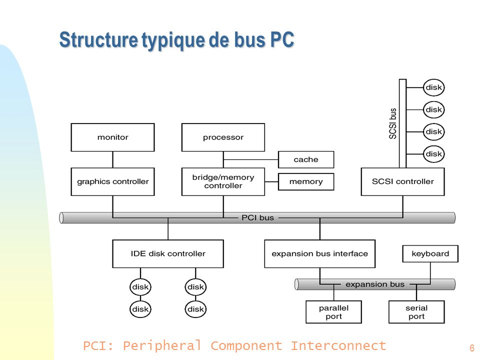 Structure typique de bus PC