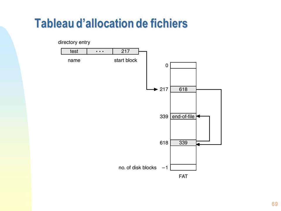 Tableau d'allocation de fichiers