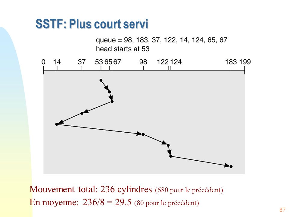 SSTF: Plus court servi Mouvement total: 236 cylindres (680 pour le précédent) En moyenne: 236/8 = 29.5 (80 pour le précédent)