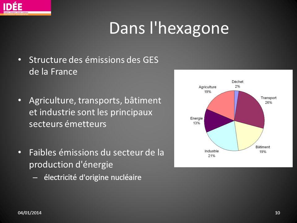 Dans l hexagone Structure des émissions des GES de la France