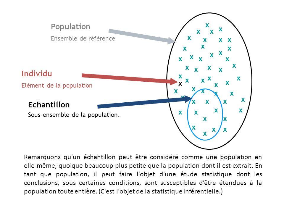 Population Ensemble de référence