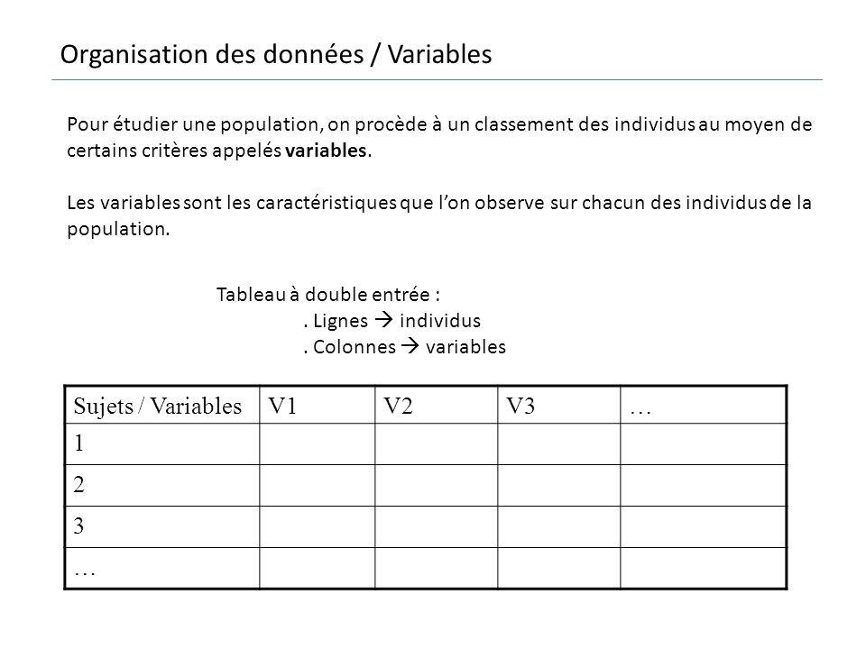 Organisation des données / Variables
