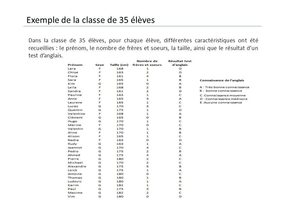 Exemple de la classe de 35 élèves