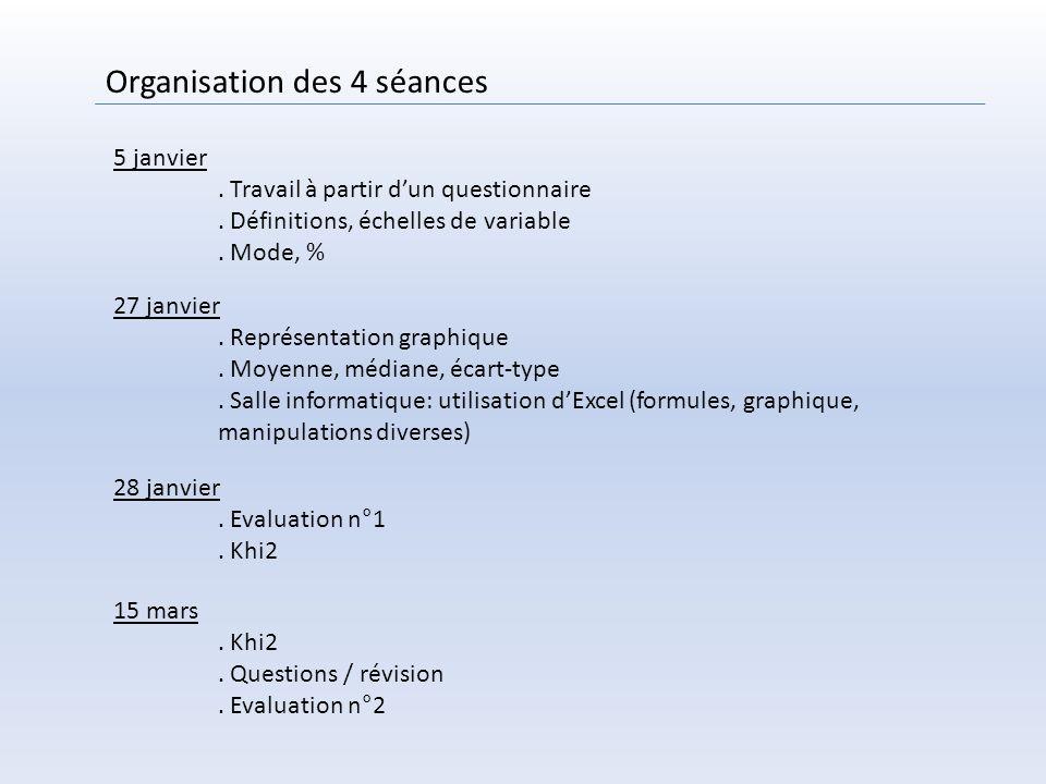 Organisation des 4 séances