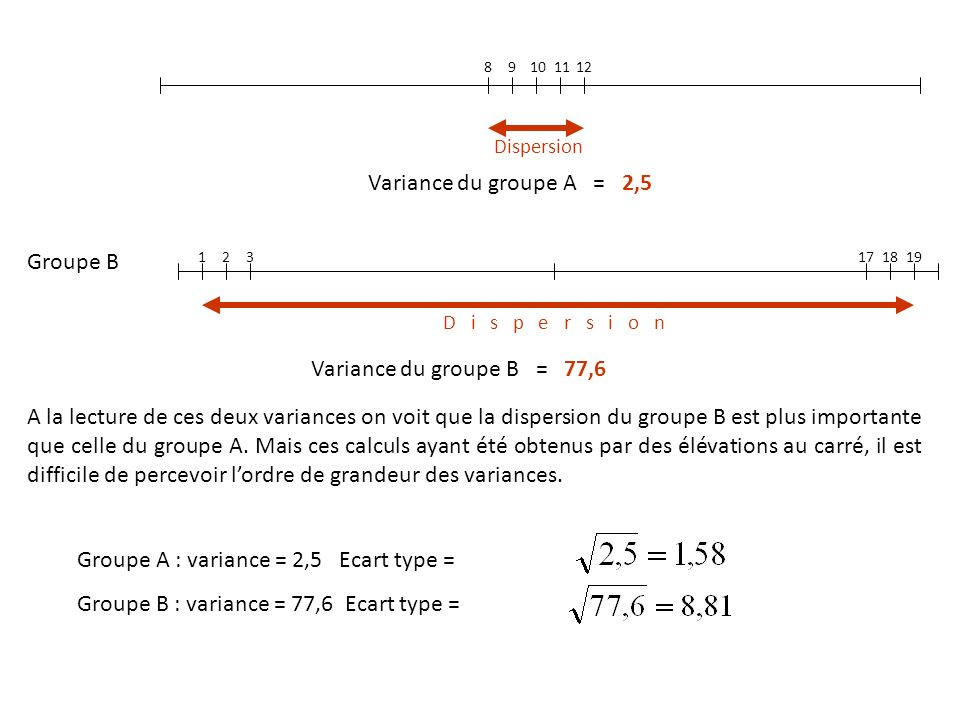 Groupe A : variance = 2,5 Ecart type =