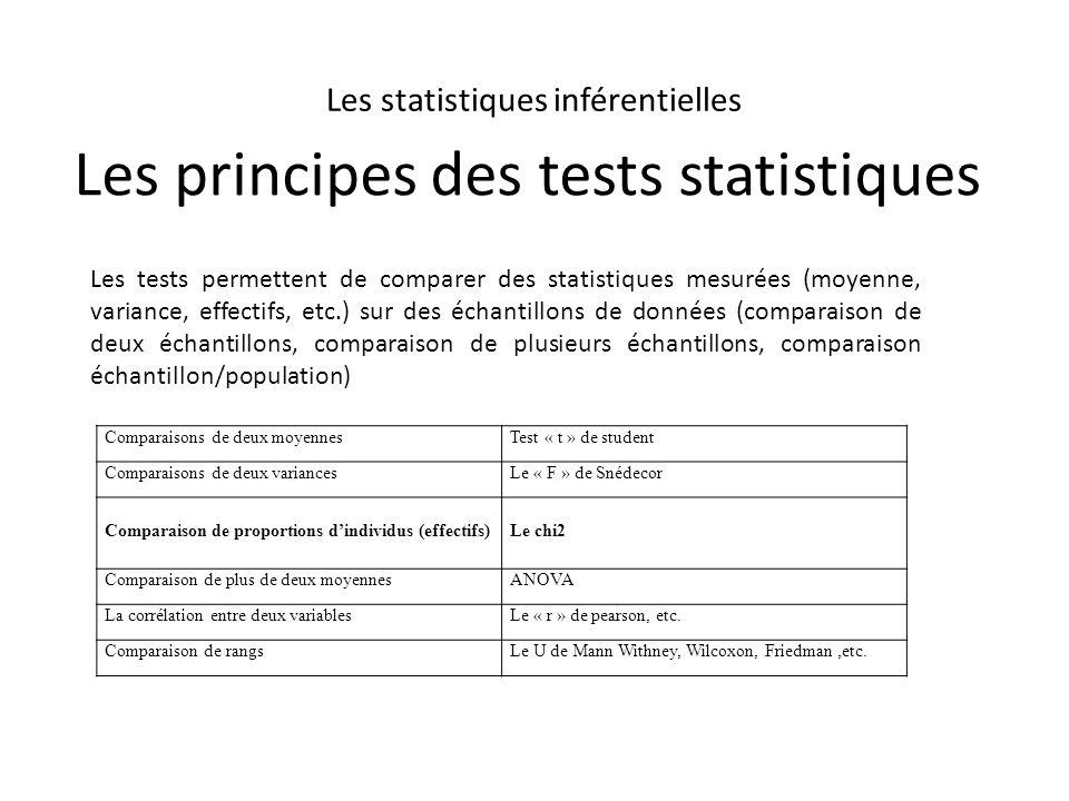 Les principes des tests statistiques