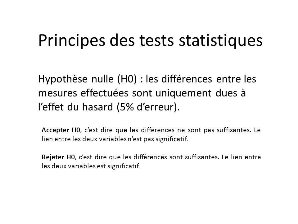 Principes des tests statistiques