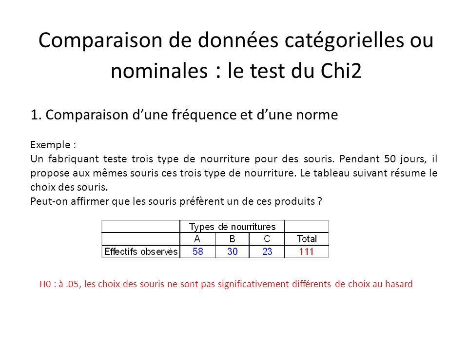 Comparaison de données catégorielles ou nominales : le test du Chi2
