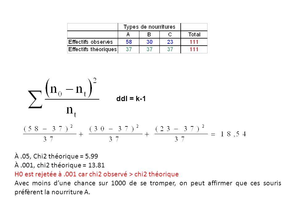 ddl = k-1 À .05, Chi2 théorique = 5.99. À .001, chi2 théorique = 13.81. H0 est rejetée à .001 car chi2 observé > chi2 théorique.