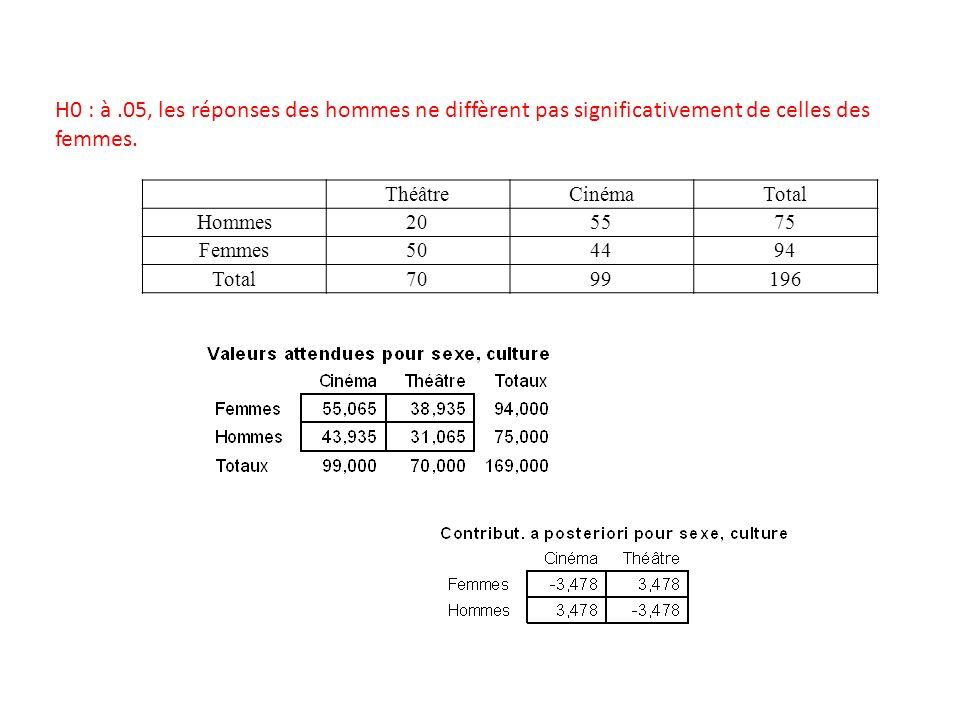 H0 : à .05, les réponses des hommes ne diffèrent pas significativement de celles des femmes.