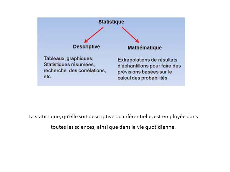 La statistique, qu'elle soit descriptive ou inférentielle, est employée dans toutes les sciences, ainsi que dans la vie quotidienne.
