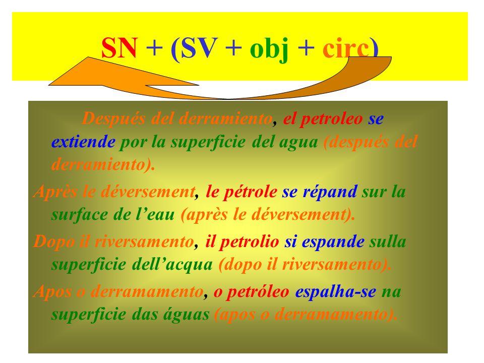 SN + (SV + obj + circ) Después del derramiento, el petroleo se extiende por la superficie del agua (después del derramiento).