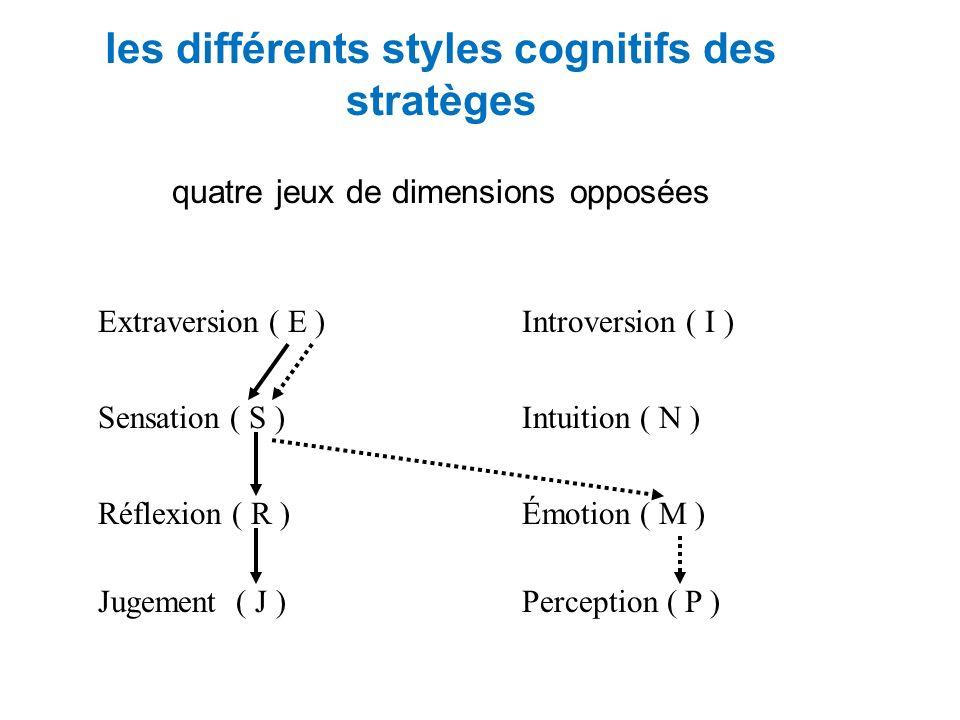les différents styles cognitifs des stratèges quatre jeux de dimensions opposées