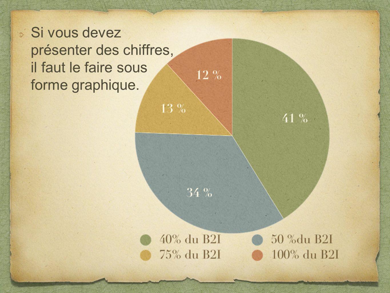 Si vous devez présenter des chiffres, il faut le faire sous forme graphique.