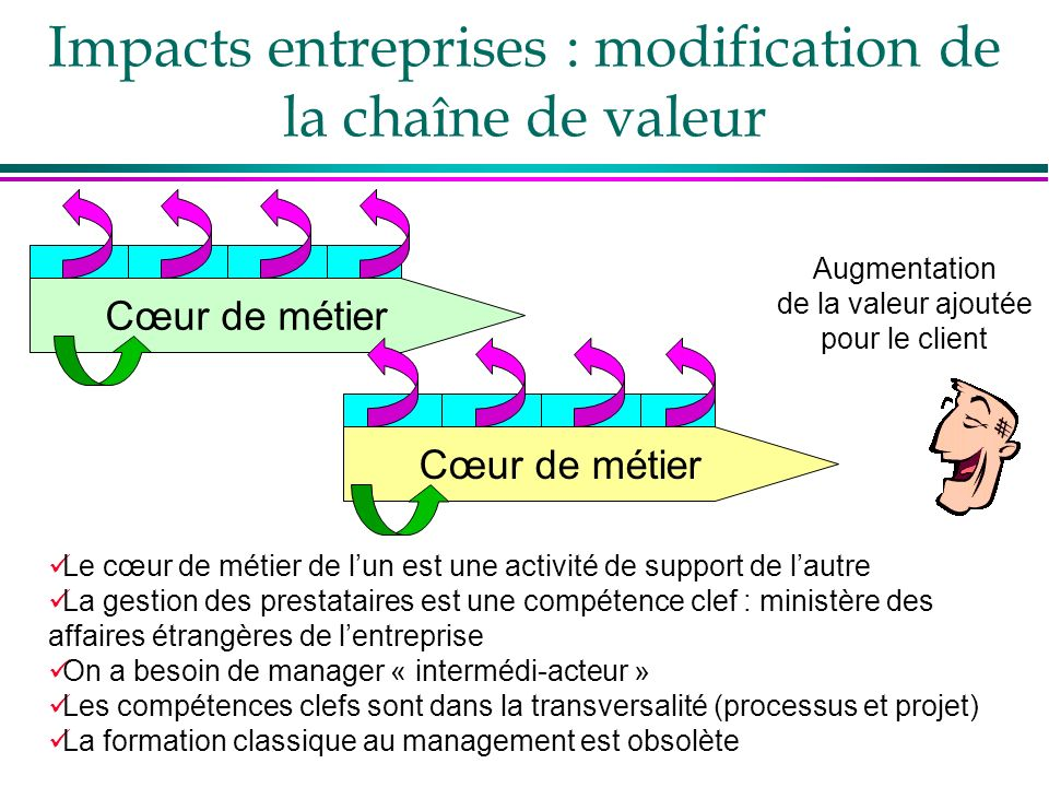 Impacts entreprises : modification de la chaîne de valeur