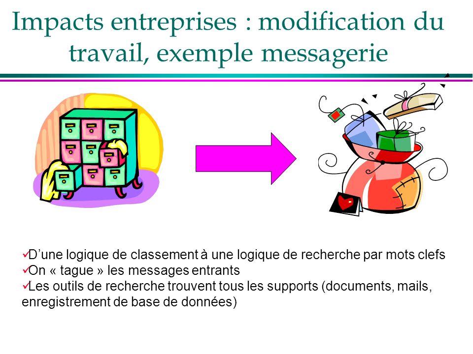 Impacts entreprises : modification du travail, exemple messagerie