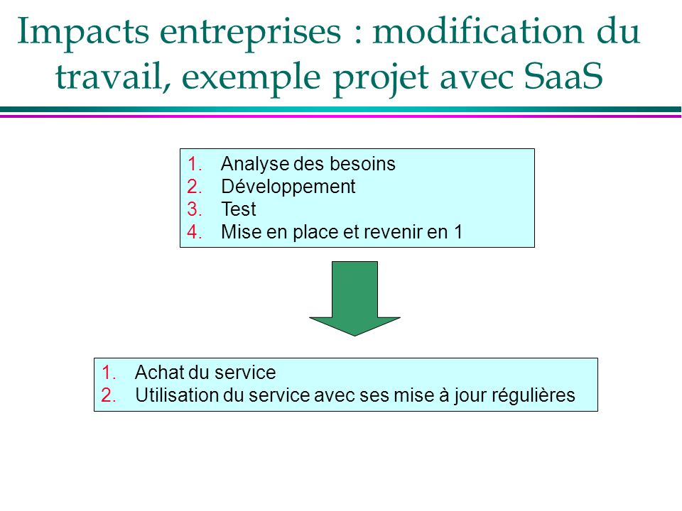 Impacts entreprises : modification du travail, exemple projet avec SaaS