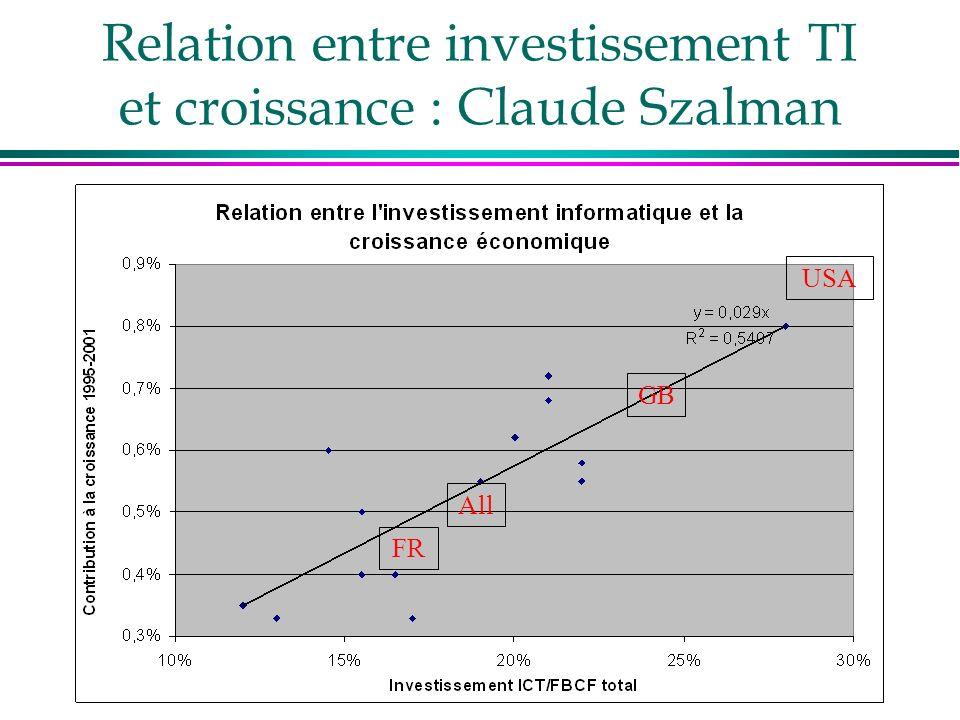 Relation entre investissement TI et croissance : Claude Szalman