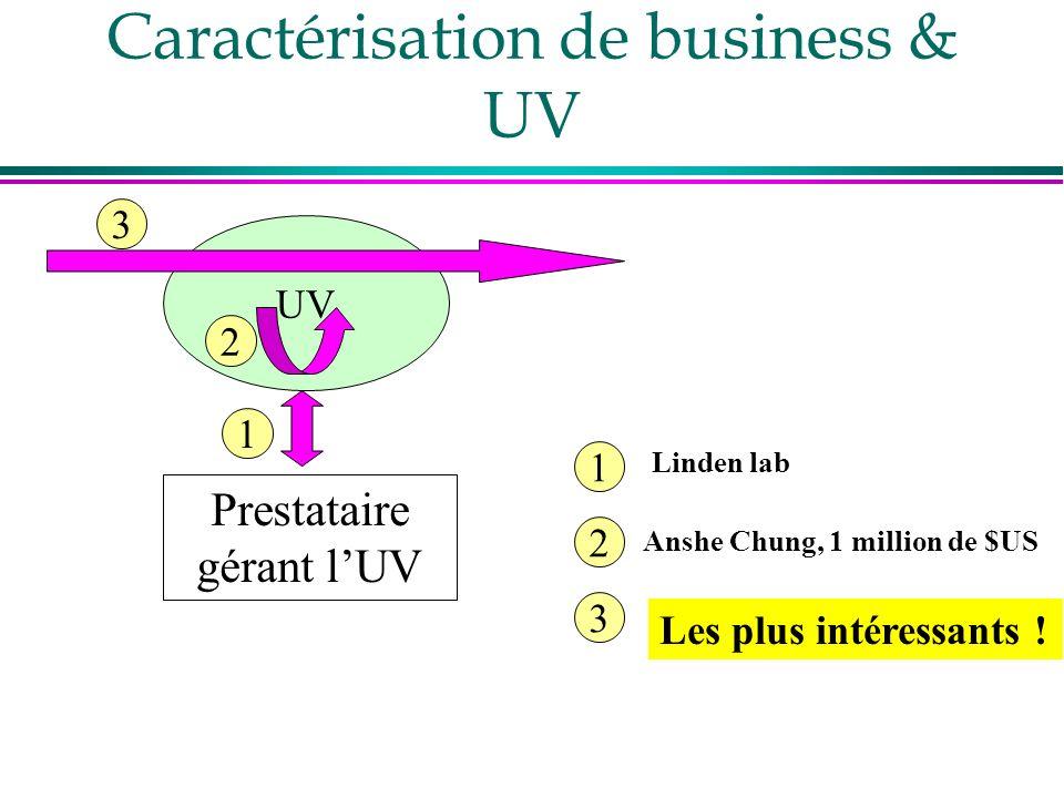 Caractérisation de business & UV
