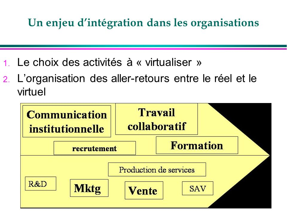 Un enjeu d'intégration dans les organisations