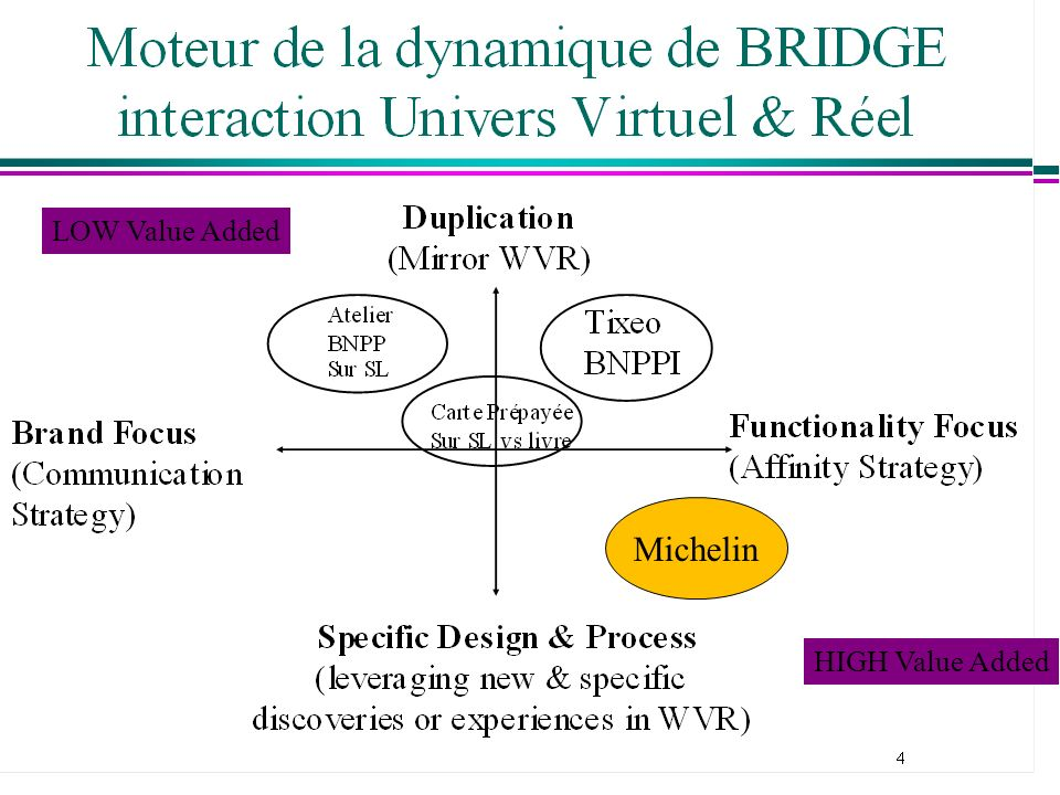 Le modèle de « BRIDGE » LOW Value Added Michelin HIGH Value Added