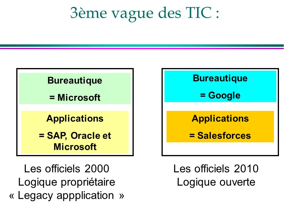 = SAP, Oracle et Microsoft