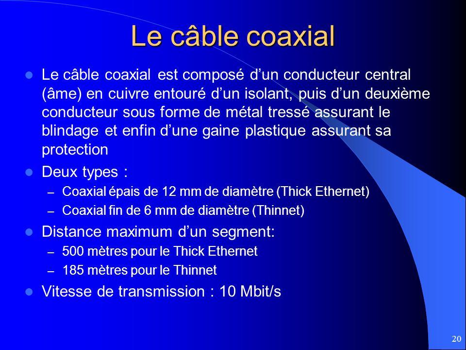 Le câble coaxial
