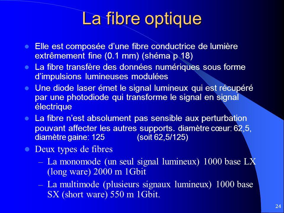 La fibre optique Deux types de fibres
