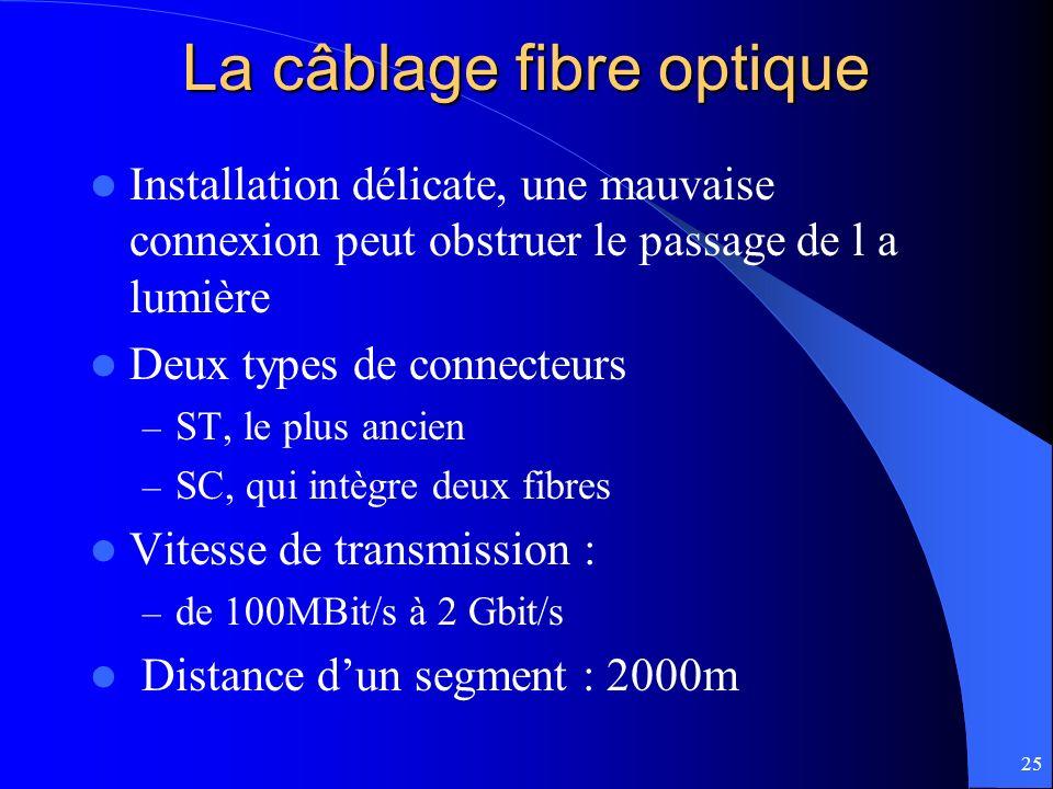 La câblage fibre optique