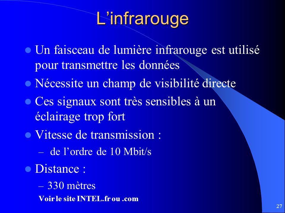 L'infrarouge Un faisceau de lumière infrarouge est utilisé pour transmettre les données. Nécessite un champ de visibilité directe.