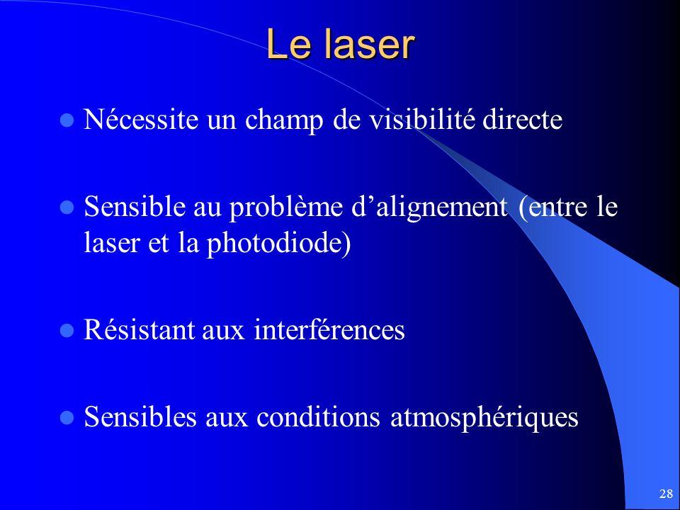 Le laser Nécessite un champ de visibilité directe