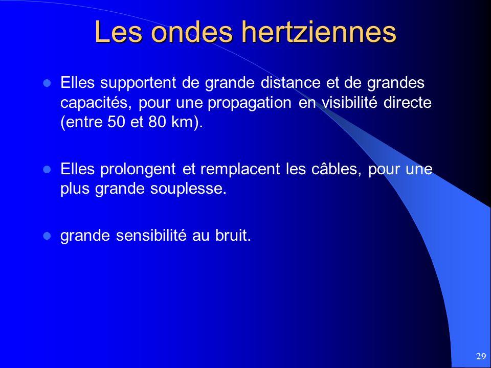 Les ondes hertziennes Elles supportent de grande distance et de grandes capacités, pour une propagation en visibilité directe (entre 50 et 80 km).