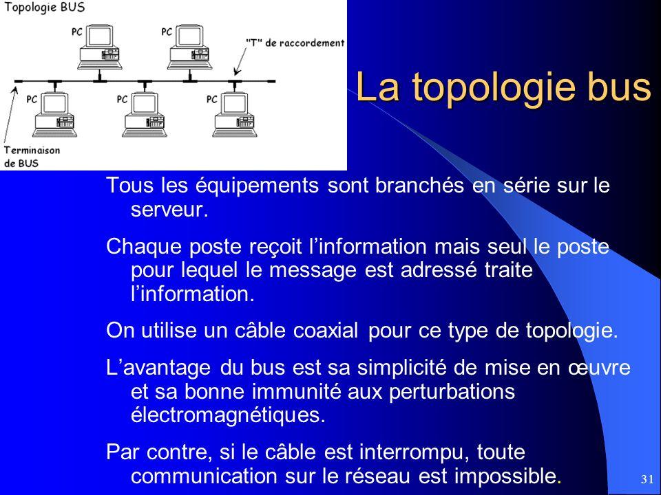 La topologie bus Tous les équipements sont branchés en série sur le serveur.