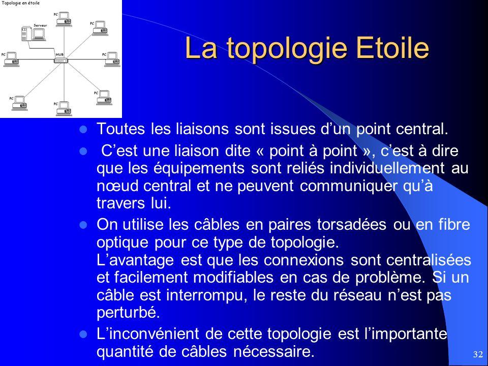 La topologie Etoile Toutes les liaisons sont issues d'un point central.