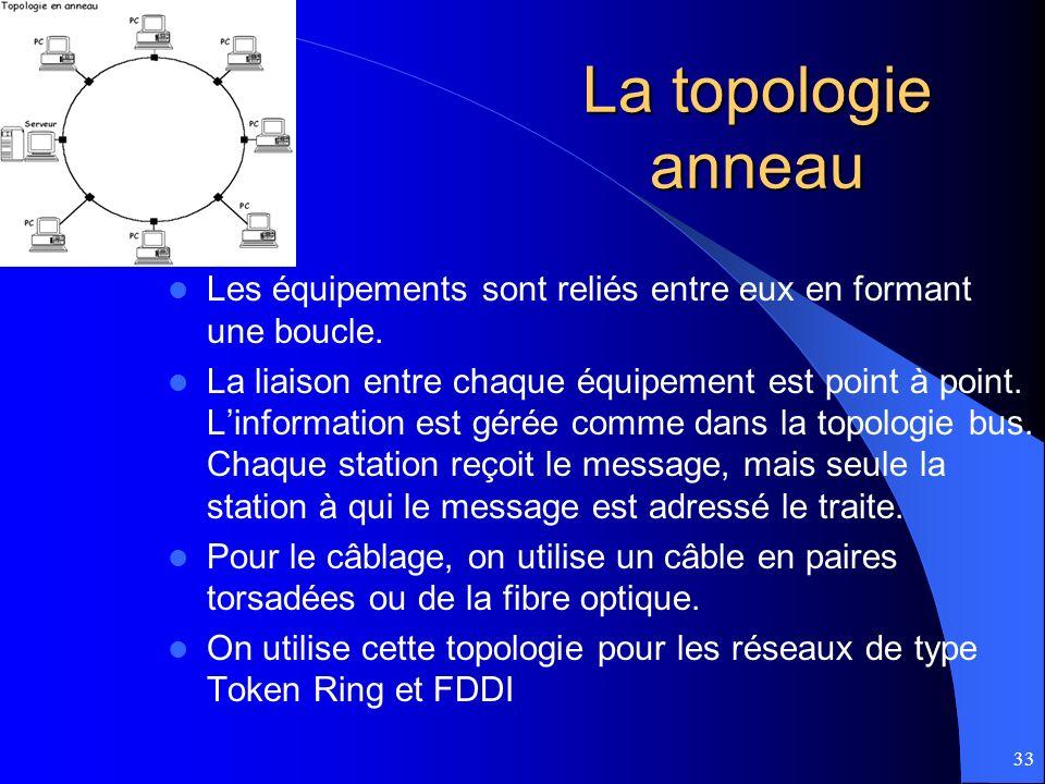 La topologie anneau Les équipements sont reliés entre eux en formant une boucle.
