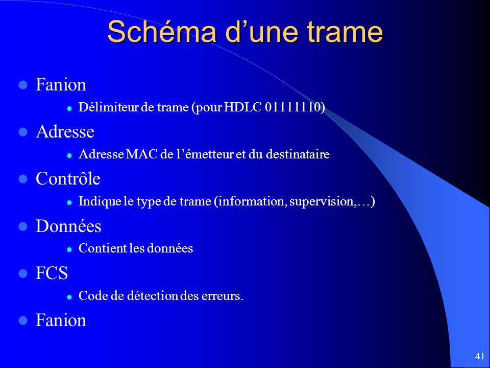 Schéma d'une trame Fanion Adresse Contrôle Données FCS