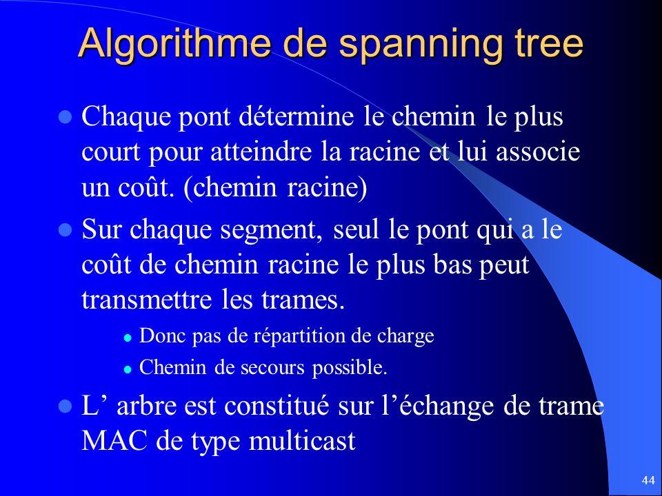 Algorithme de spanning tree