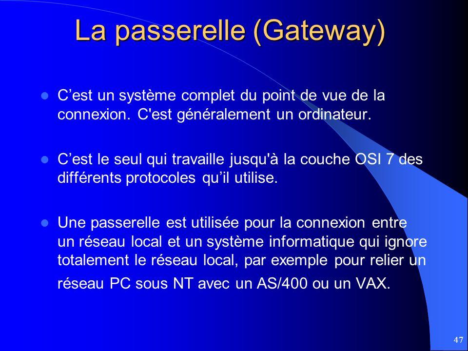 La passerelle (Gateway)