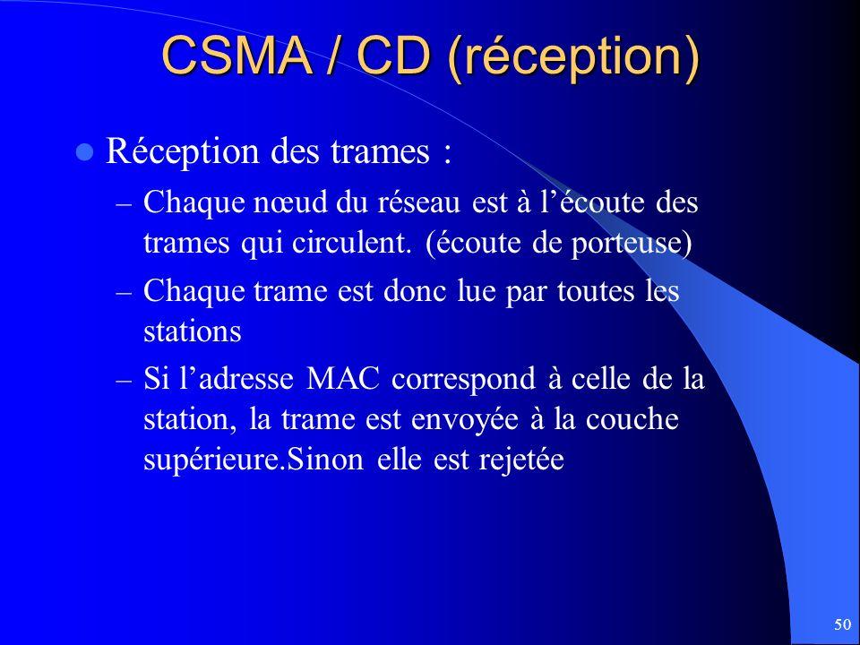 CSMA / CD (réception) Réception des trames :