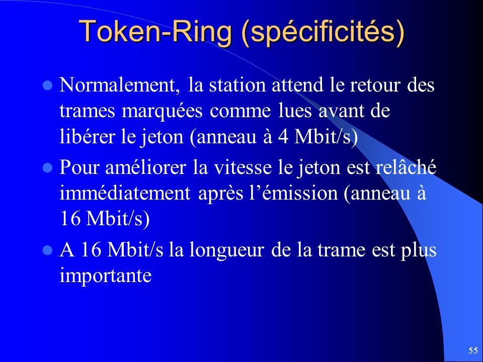 Token-Ring (spécificités)